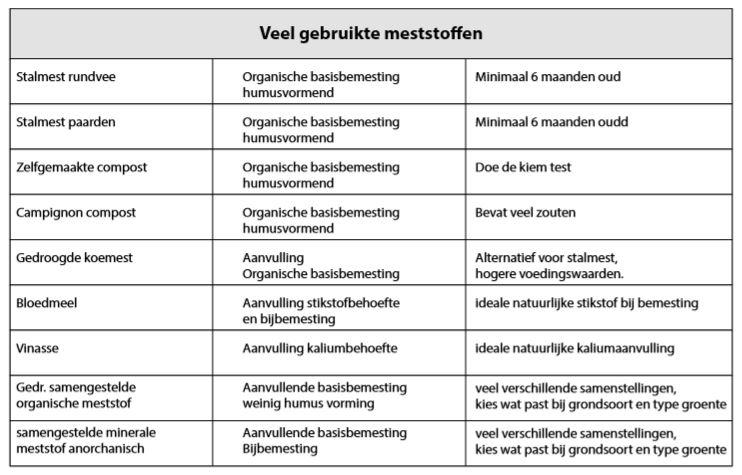 tabel fg